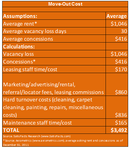Cost of Resident Turn-Over